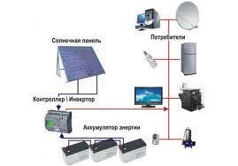Схема роботи сонячної батареї